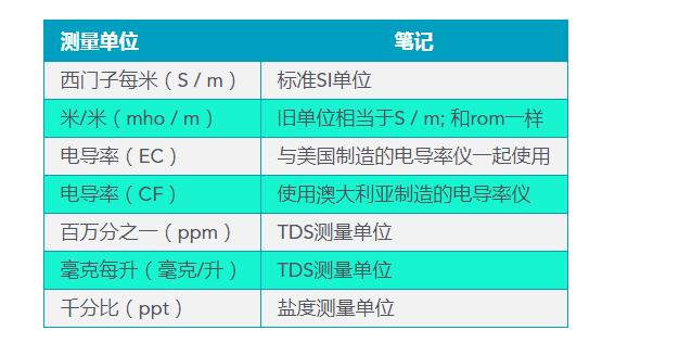电导率常用计量单位