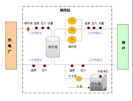 供暖过程中的仪表使用