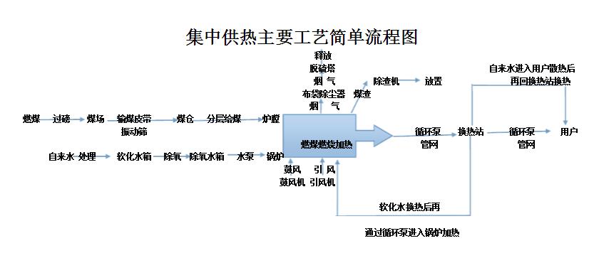 供暖工艺流程图