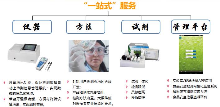 8大类检测项目:微生物、重金属、食品添加剂、非法添加、兽残、农残、毒素、其它。