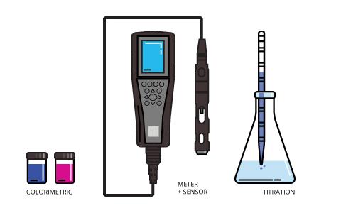 使用ORP水质检测仪需要注意的事项